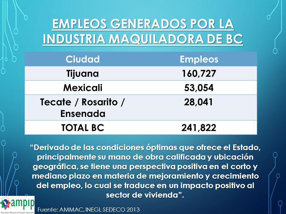EMPLEOS GENERADOS POR LA INDUSTRIA MAQUILADORA DE BC