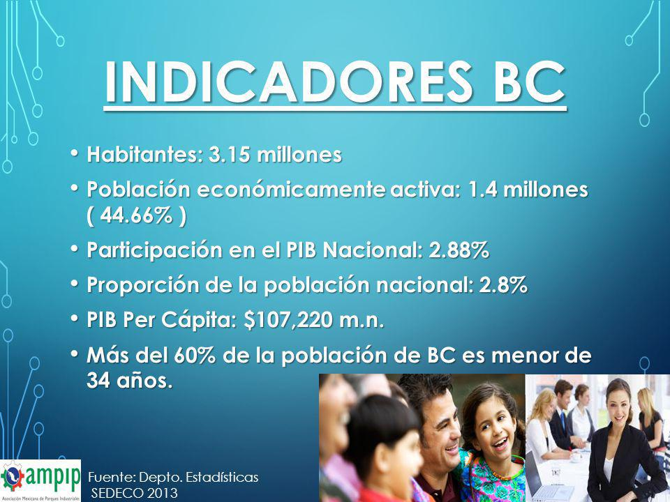 INDICADORES bc Habitantes: 3.15 millones