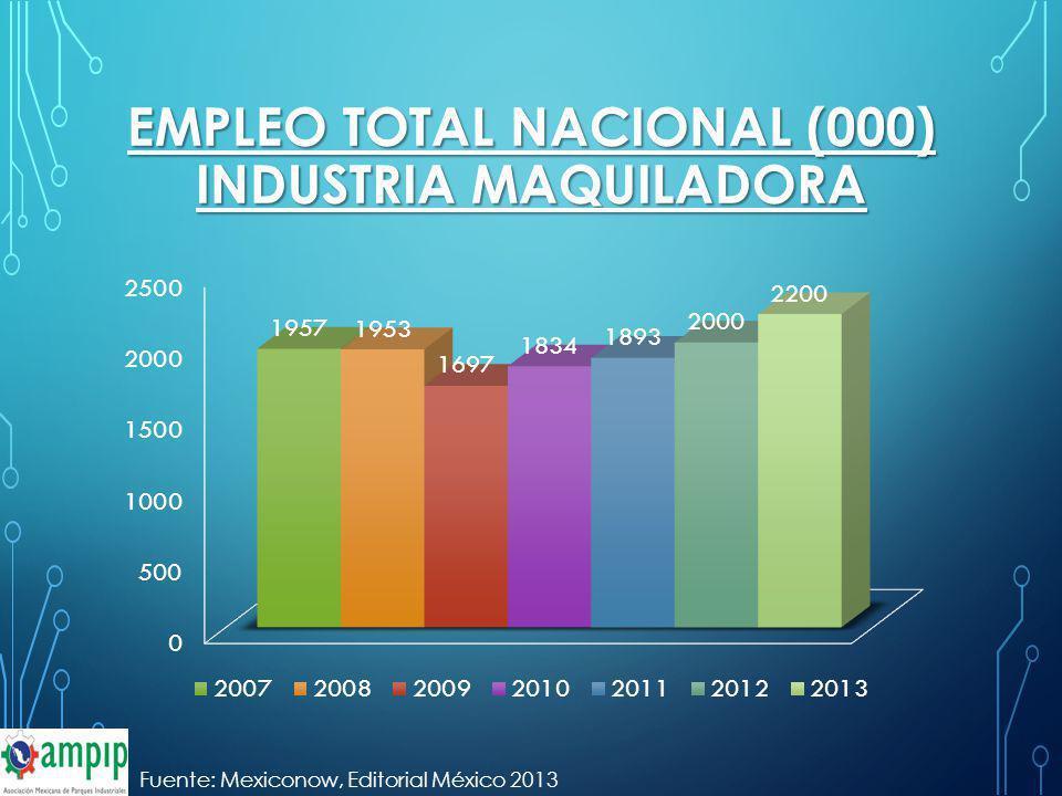 EMPLEO TOTAL NACIONAL (000) INDUSTRIA MAQUILADORA