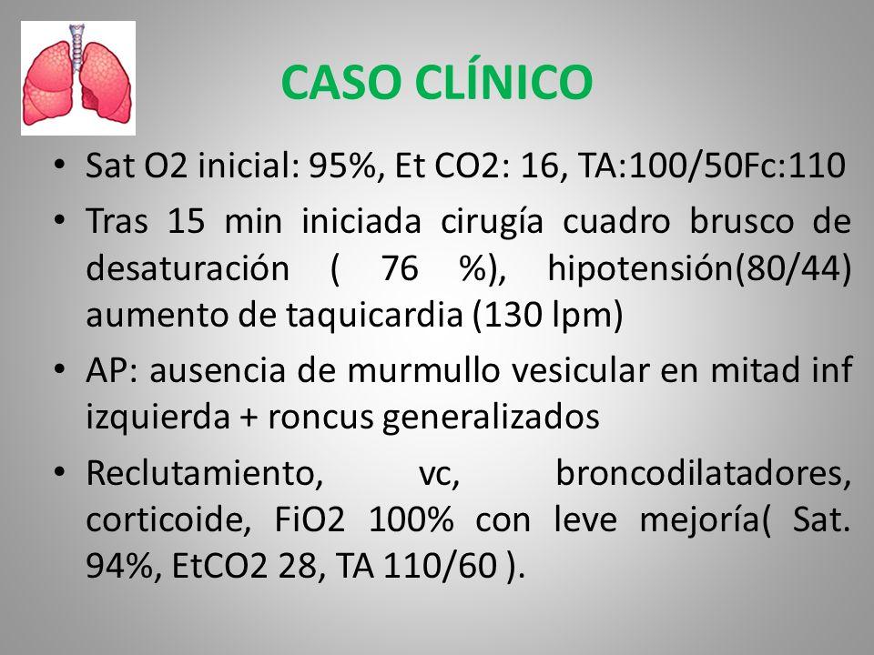 CASO CLÍNICO Sat O2 inicial: 95%, Et CO2: 16, TA:100/50Fc:110