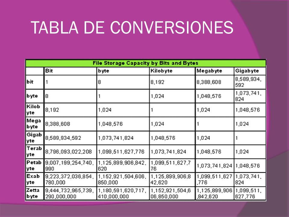 TABLA DE CONVERSIONES