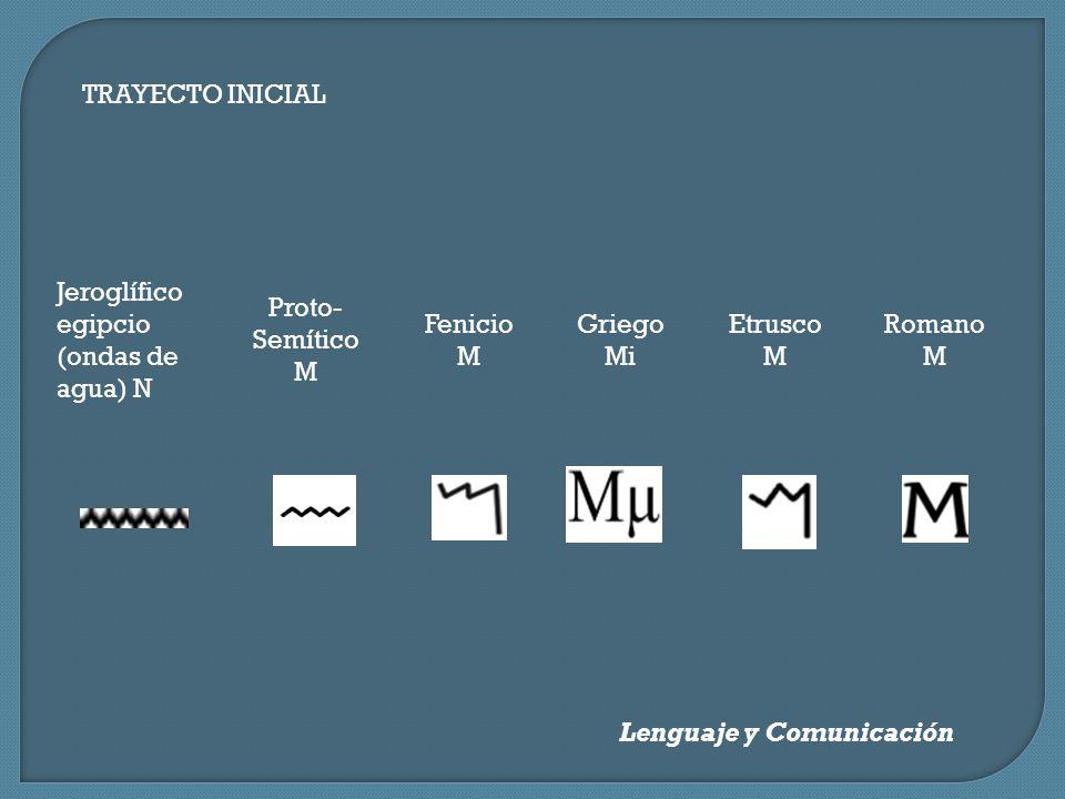 TRAYECTO INICIAL Jeroglífico egipcio (ondas de agua) N. Proto-Semítico M. Fenicio M. Griego Mi. Etrusco M.