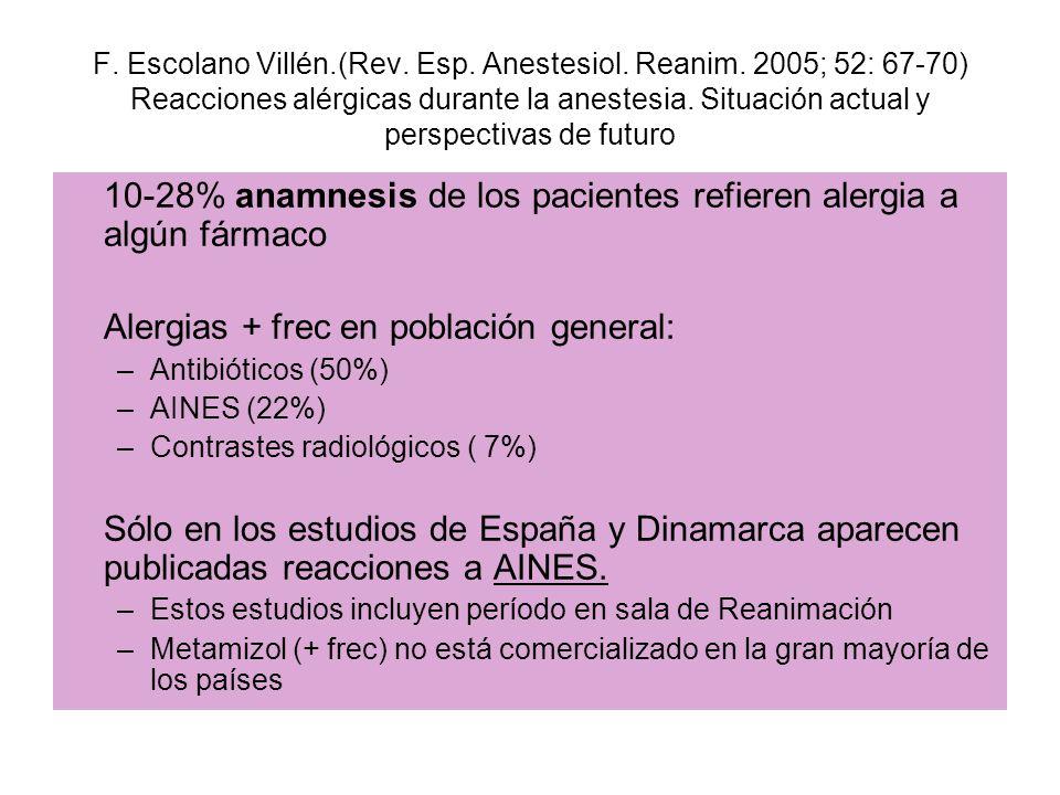 10-28% anamnesis de los pacientes refieren alergia a algún fármaco