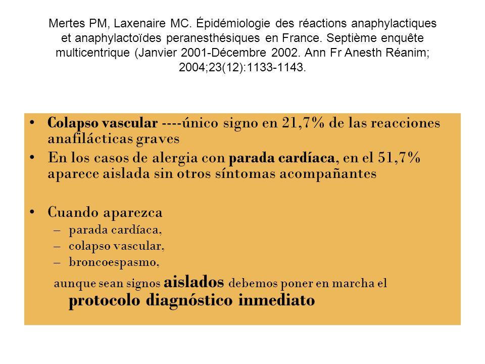 Mertes PM, Laxenaire MC. Épidémiologie des réactions anaphylactiques et anaphylactoïdes peranesthésiques en France. Septième enquête multicentrique (Janvier 2001-Décembre 2002. Ann Fr Anesth Réanim; 2004;23(12):1133-1143.