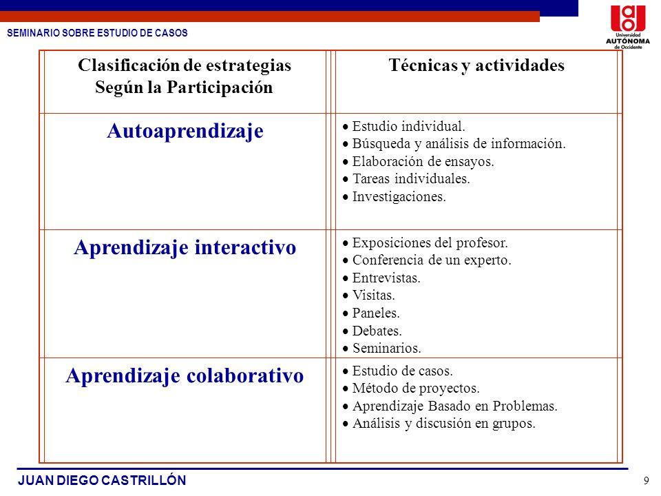 Autoaprendizaje Aprendizaje interactivo Aprendizaje colaborativo