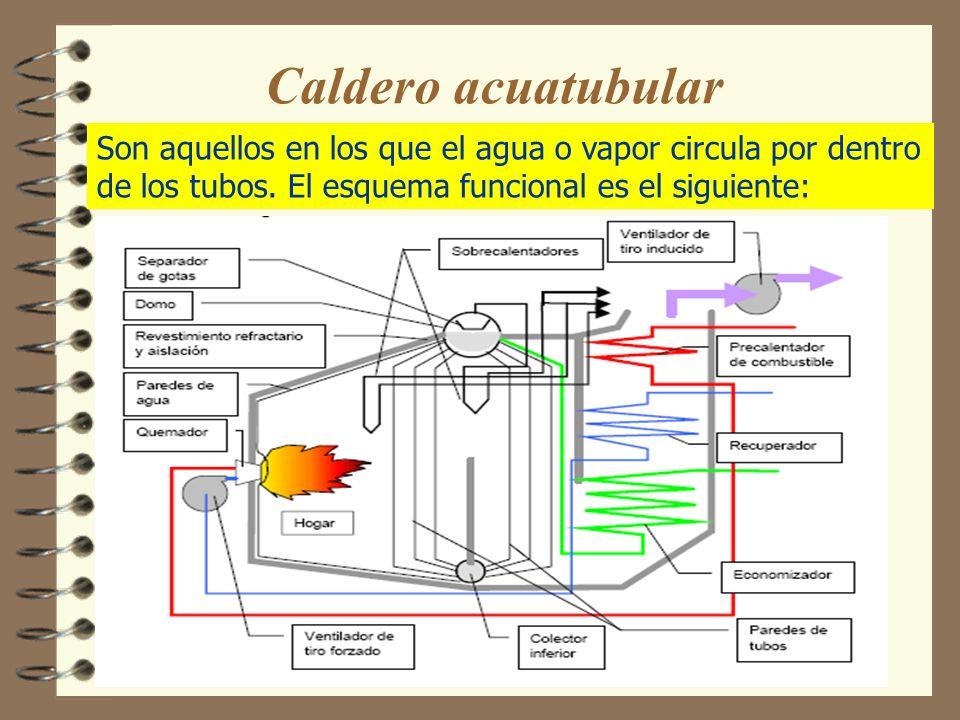 Caldero acuatubularSon aquellos en los que el agua o vapor circula por dentro de los tubos.