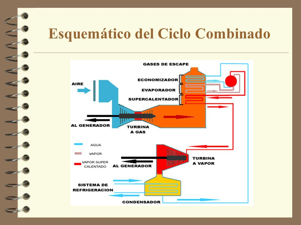 Esquemático del Ciclo Combinado