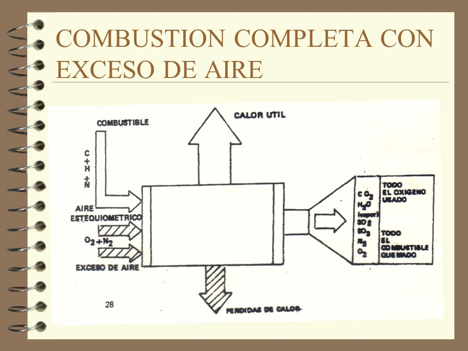 COMBUSTION COMPLETA CON EXCESO DE AIRE