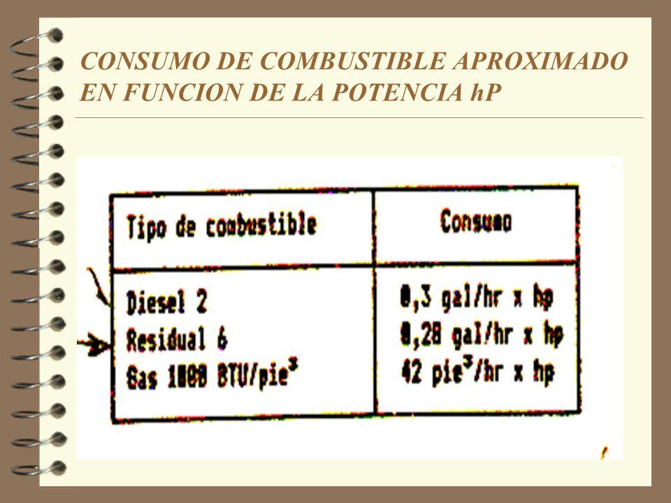 CONSUMO DE COMBUSTIBLE APROXIMADO EN FUNCION DE LA POTENCIA hP