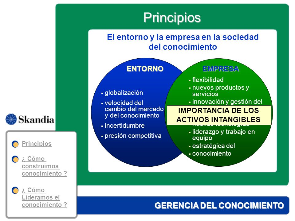 El entorno y la empresa en la sociedad del conocimiento