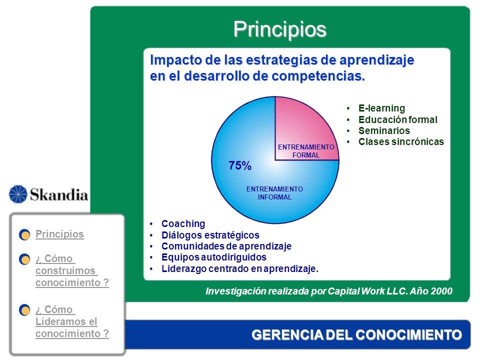 Principios Impacto de las estrategias de aprendizaje