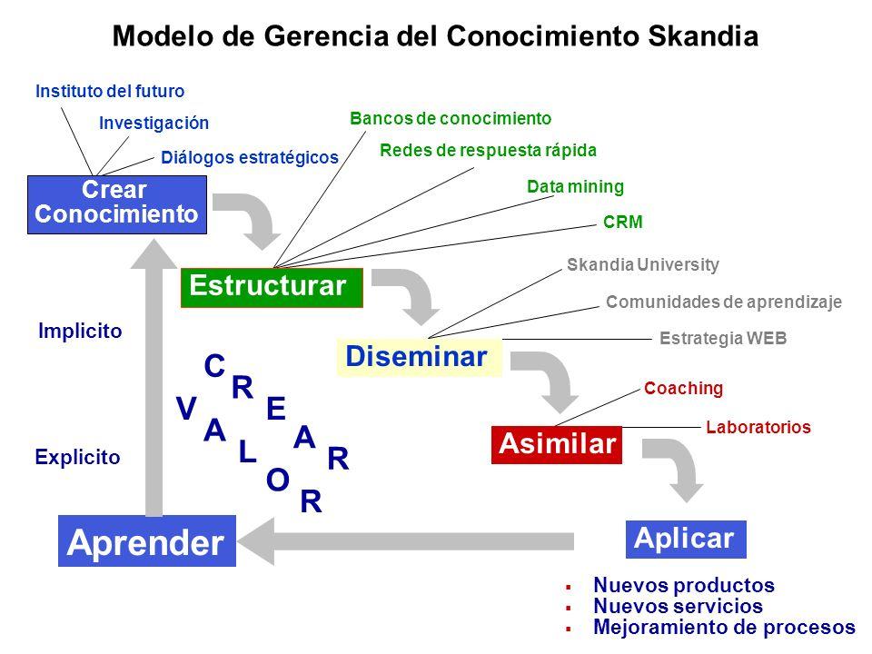 Modelo de Gerencia del Conocimiento Skandia