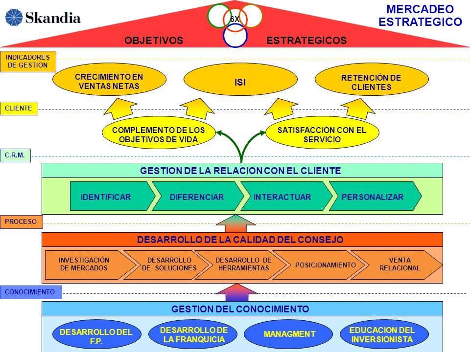 MERCADEO ESTRATEGICO OBJETIVOS ESTRATEGICOS ISI