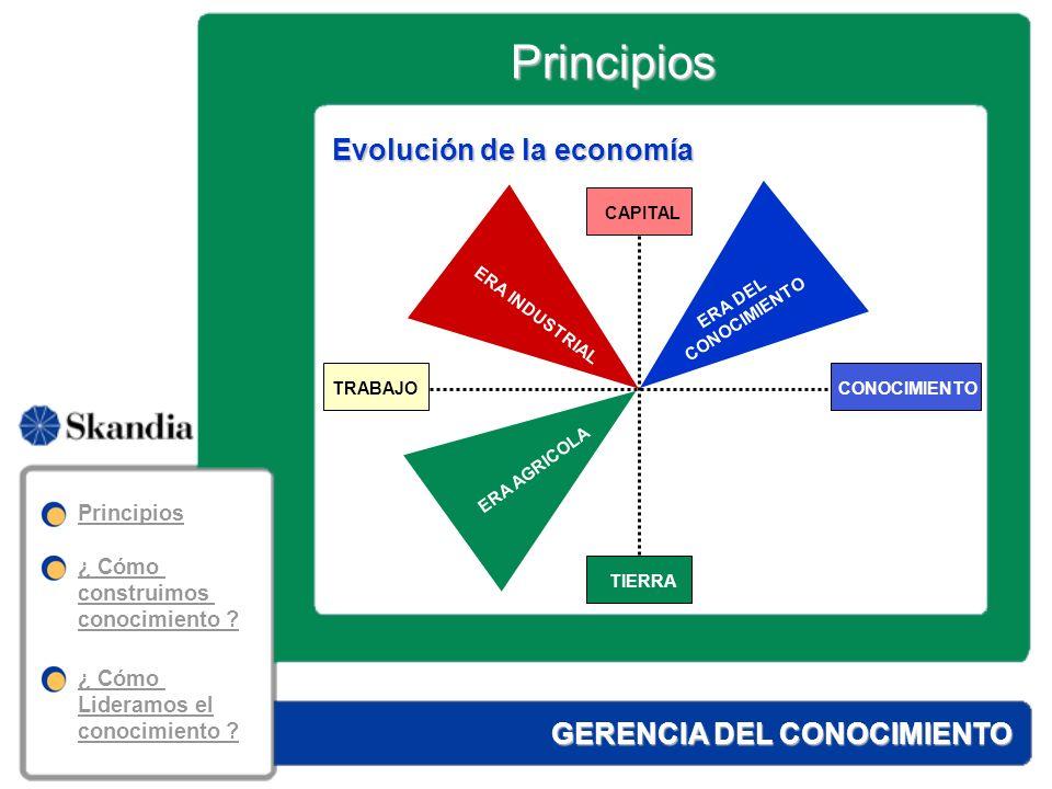 Principios Evolución de la economía GERENCIA DEL CONOCIMIENTO