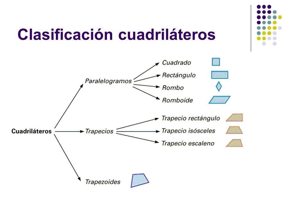 Clasificación cuadriláteros