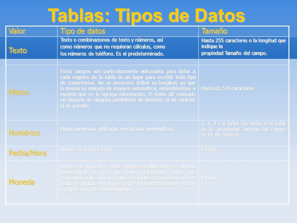 Tablas: Tipos de Datos Valor Tipo de datos Tamaño Texto Memo Numérico