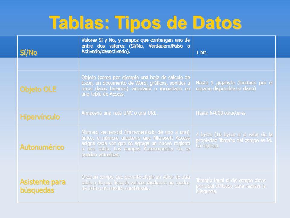 Tablas: Tipos de Datos Sí/No Objeto OLE Hipervínculo Autonumérico