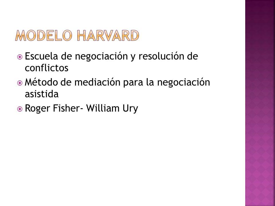 Modelo Harvard Escuela de negociación y resolución de conflictos