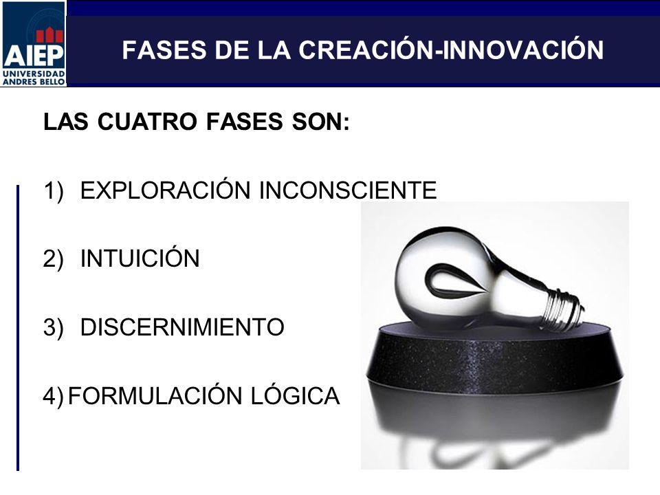 FASES DE LA CREACIÓN-INNOVACIÓN