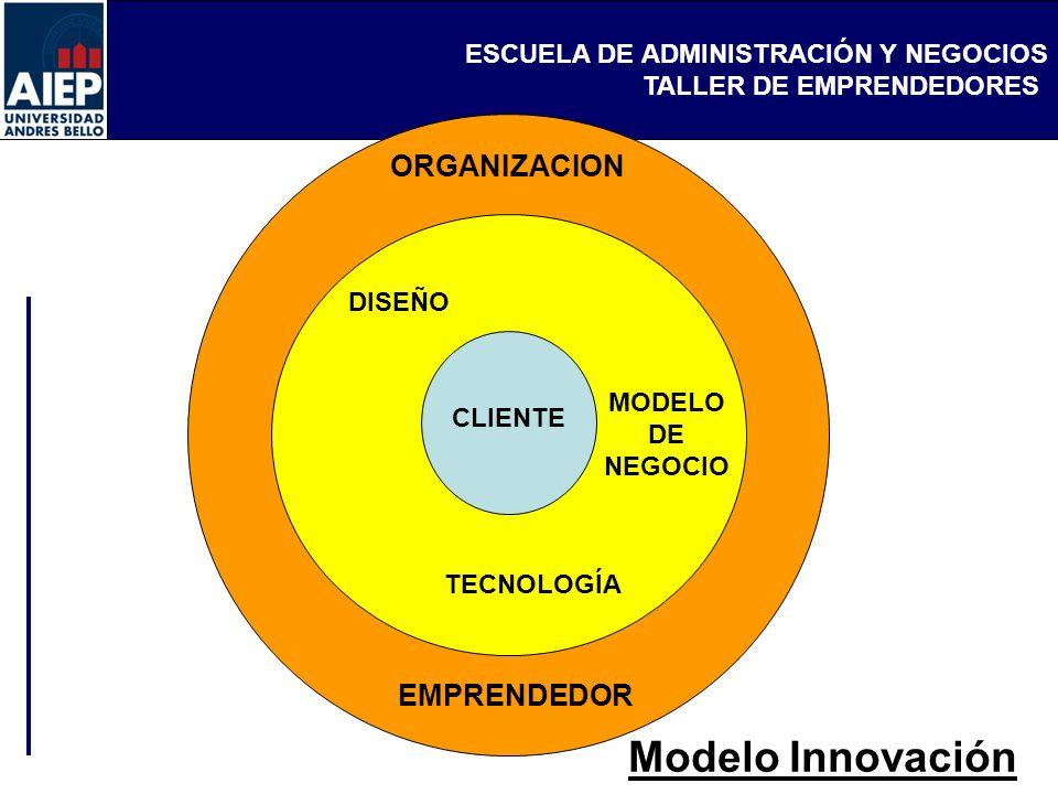 Modelo Innovación ORGANIZACION EMPRENDEDOR DISEÑO MODELO DE NEGOCIO