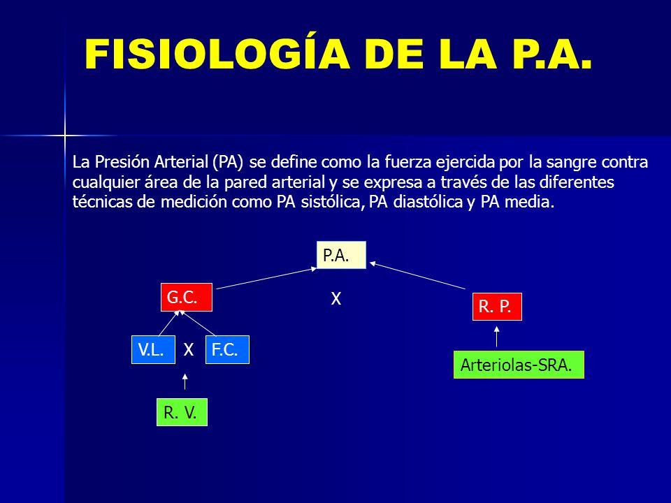 FISIOLOGÍA DE LA P.A. La Presión Arterial (PA) se define como la fuerza ejercida por la sangre contra.