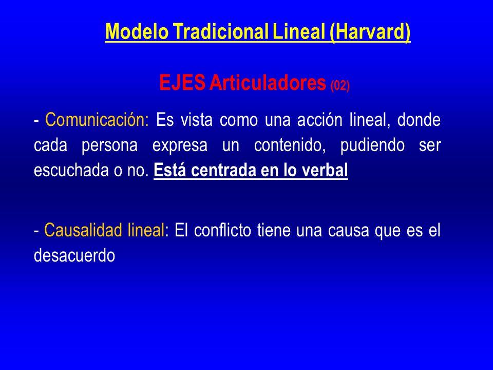Modelo Tradicional Lineal (Harvard)
