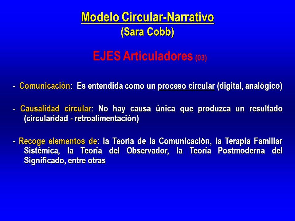 Modelo Circular-Narrativo (Sara Cobb)
