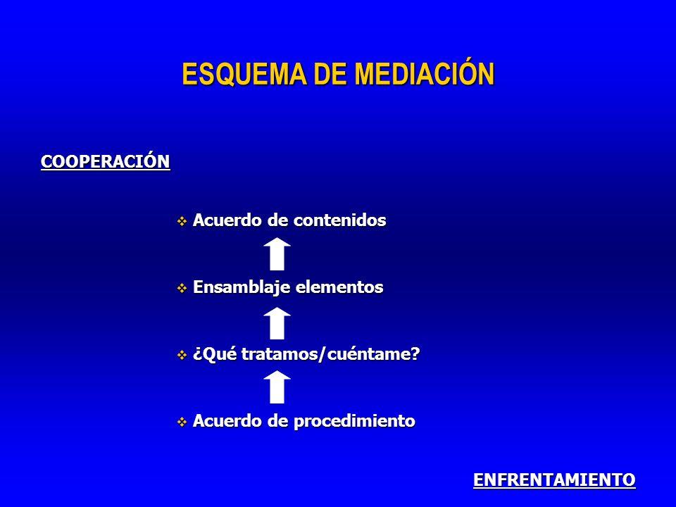 ESQUEMA DE MEDIACIÓN COOPERACIÓN Acuerdo de contenidos