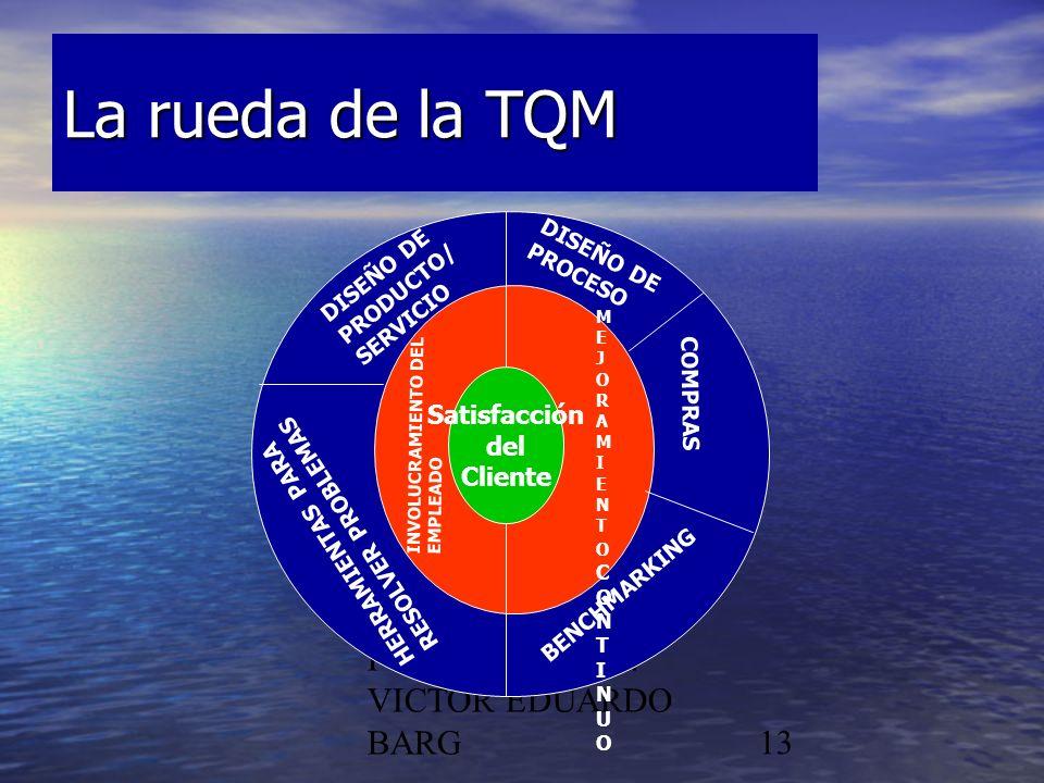 La rueda de la TQM POR DR. C.P./LIC. VICTOR EDUARDO BARG Satisfacción
