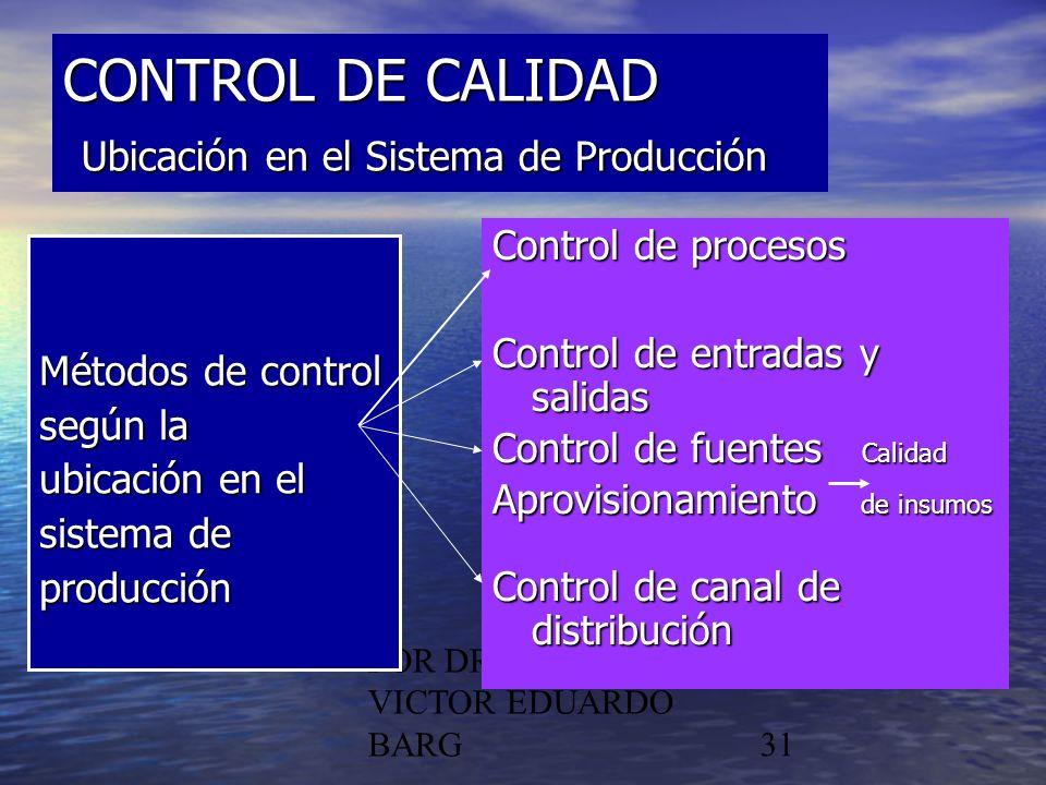 CONTROL DE CALIDAD Ubicación en el Sistema de Producción