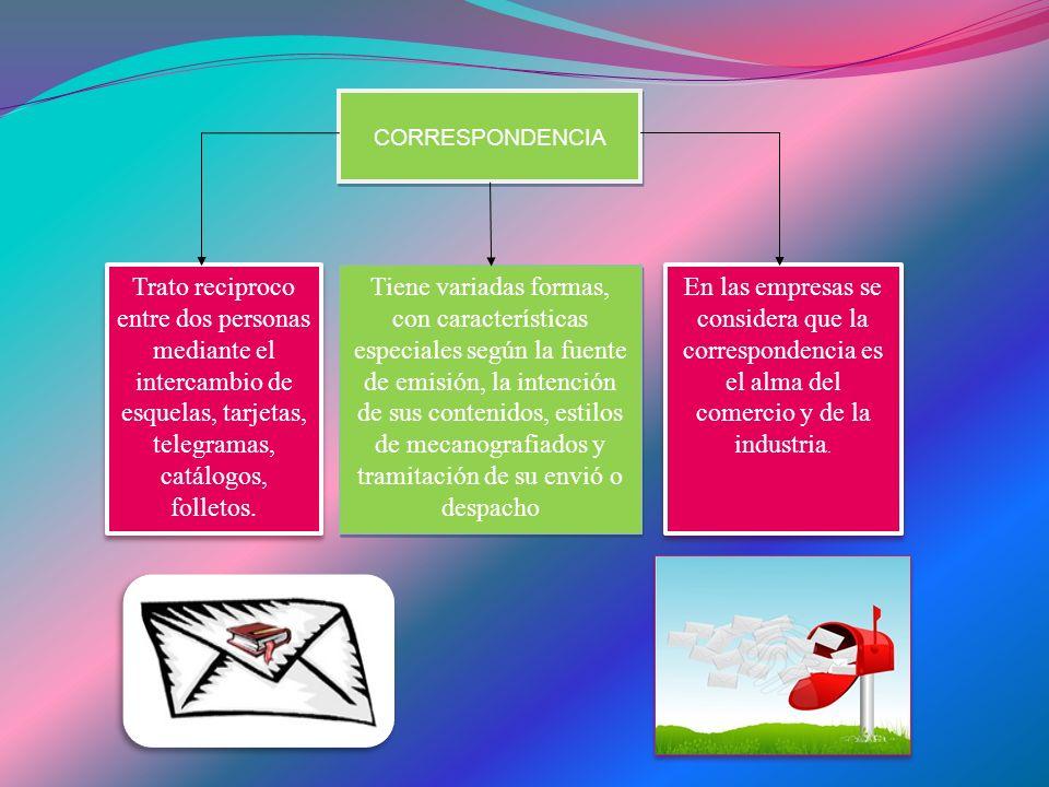 CORRESPONDENCIA Trato reciproco entre dos personas mediante el intercambio de esquelas, tarjetas, telegramas, catálogos, folletos.