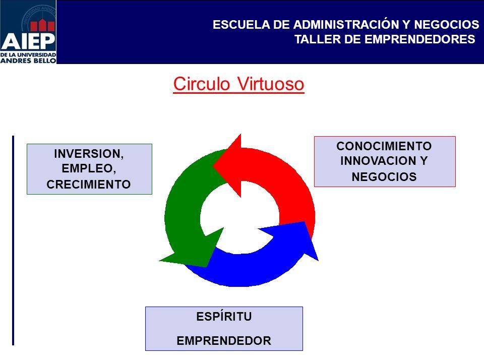 CONOCIMIENTO INNOVACION Y NEGOCIOS INVERSION, EMPLEO, CRECIMIENTO