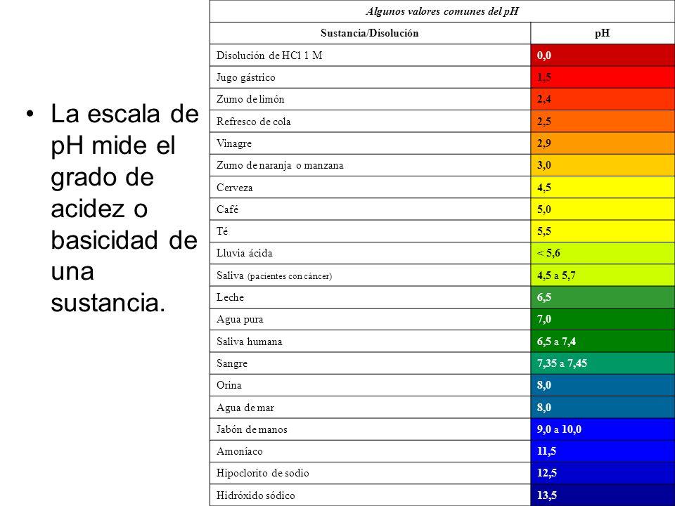 Algunos valores comunes del pH Sustancia/Disolución