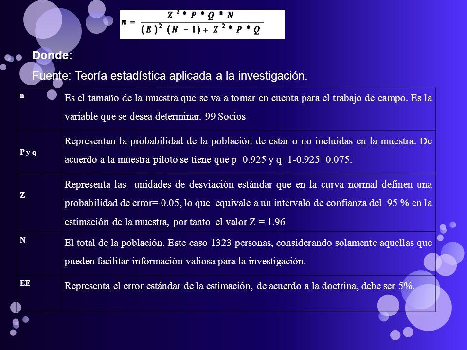 Fuente: Teoría estadística aplicada a la investigación.