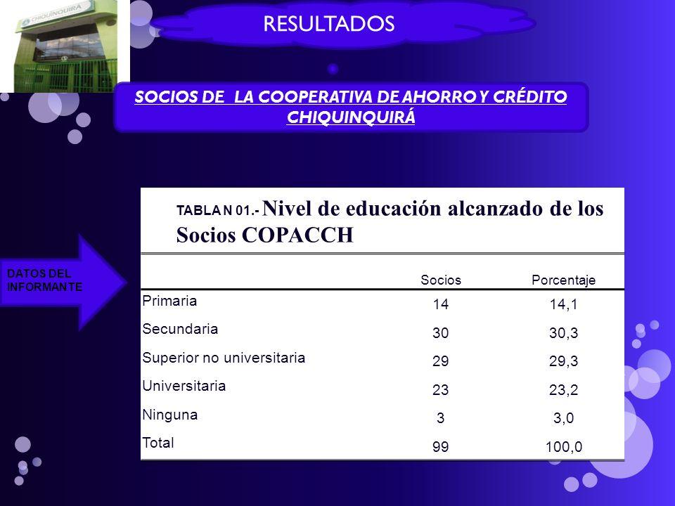 SOCIOS DE LA COOPERATIVA DE AHORRO Y CRÉDITO CHIQUINQUIRÁ