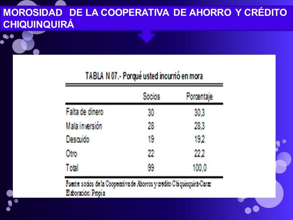 MOROSIDAD DE LA COOPERATIVA DE AHORRO Y CRÉDITO CHIQUINQUIRÁ