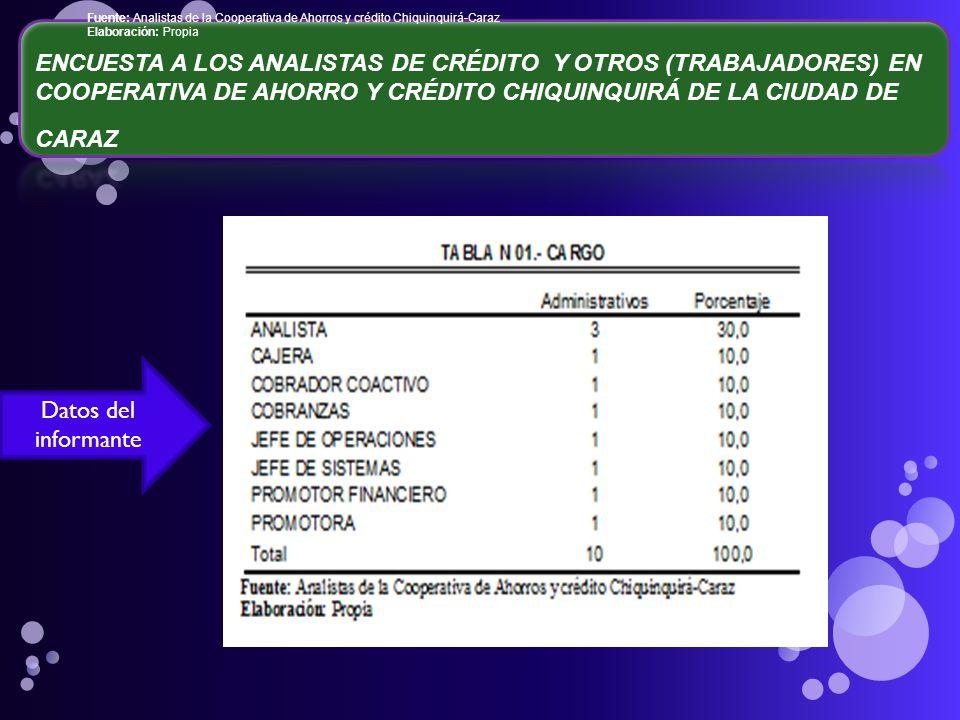 Fuente: Analistas de la Cooperativa de Ahorros y crédito Chiquinquirá-Caraz