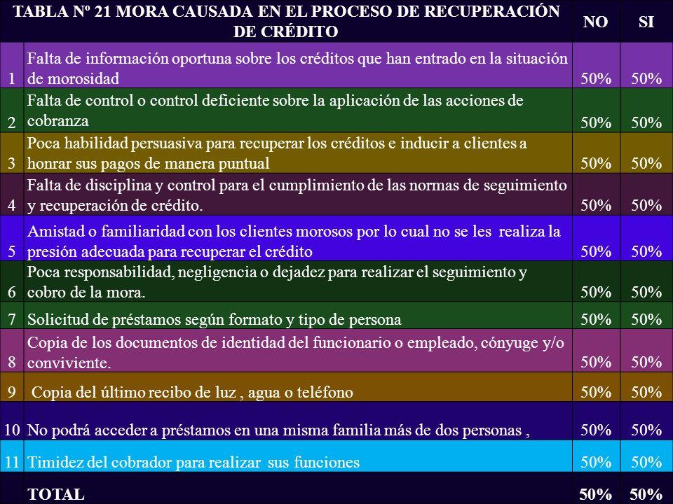TABLA Nº 21 MORA CAUSADA EN EL PROCESO DE RECUPERACIÓN DE CRÉDITO