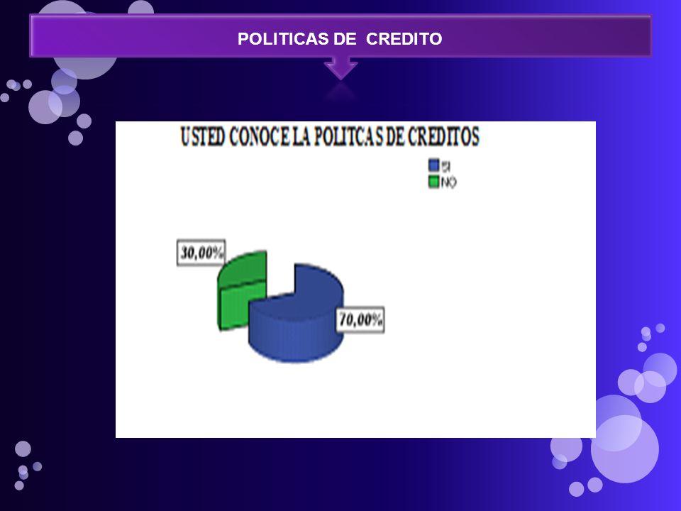POLITICAS DE CREDITO