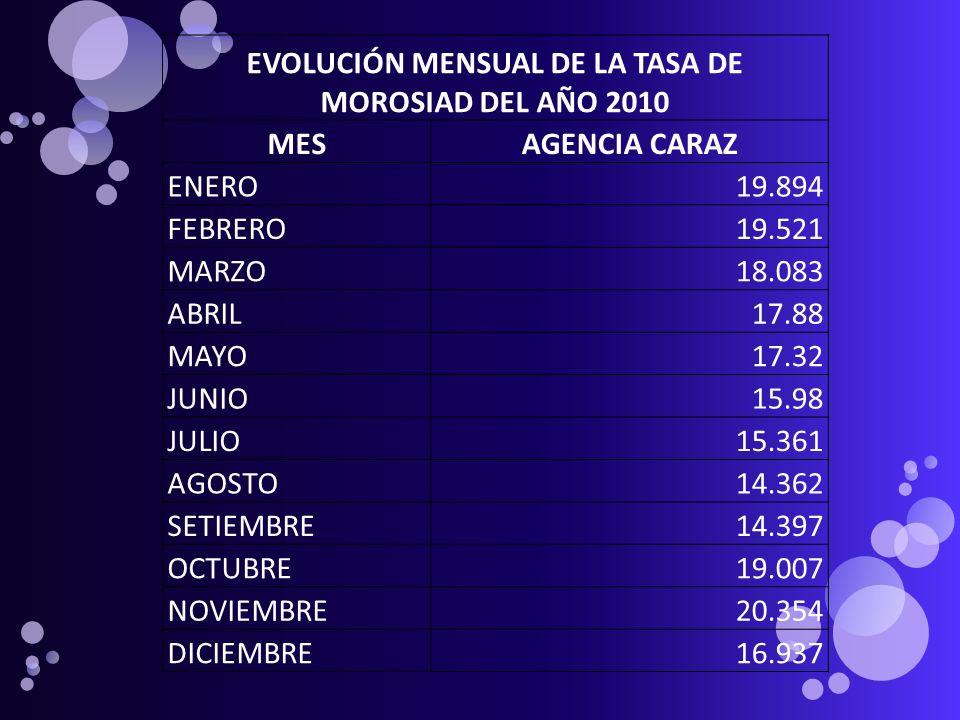 EVOLUCIÓN MENSUAL DE LA TASA DE MOROSIAD DEL AÑO 2010