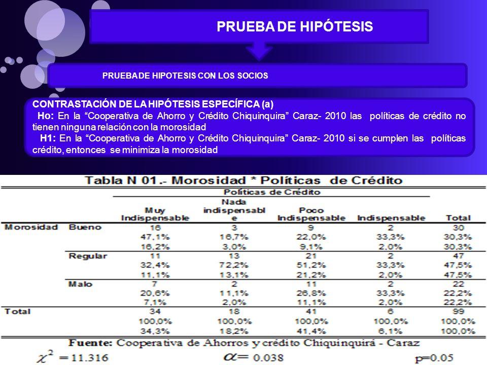 PRUEBA DE HIPÓTESIS CONTRASTACIÓN DE LA HIPÓTESIS ESPECÍFICA (a)