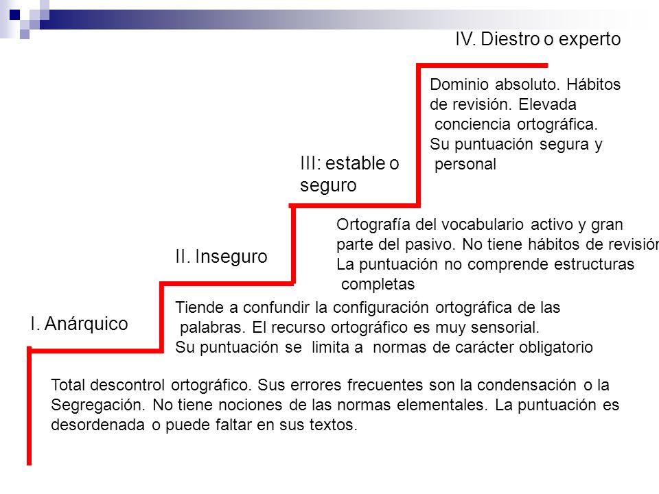 IV. Diestro o experto III: estable o seguro II. Inseguro I. Anárquico