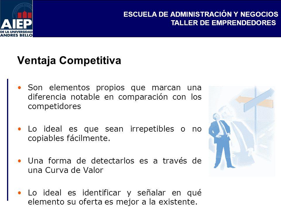 Ventaja Competitiva Son elementos propios que marcan una diferencia notable en comparación con los competidores.