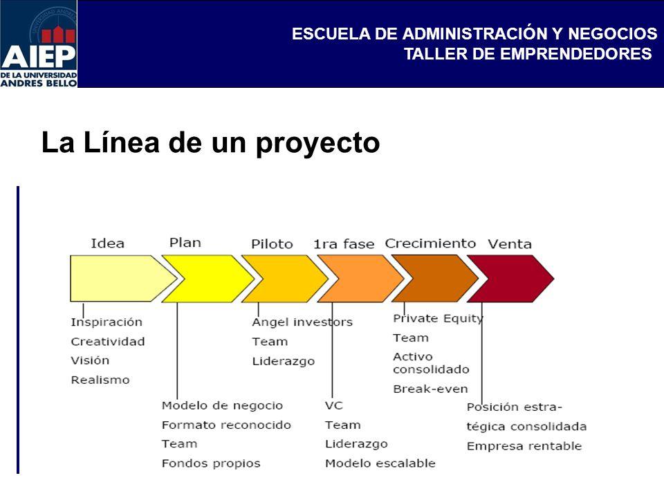 La Línea de un proyecto