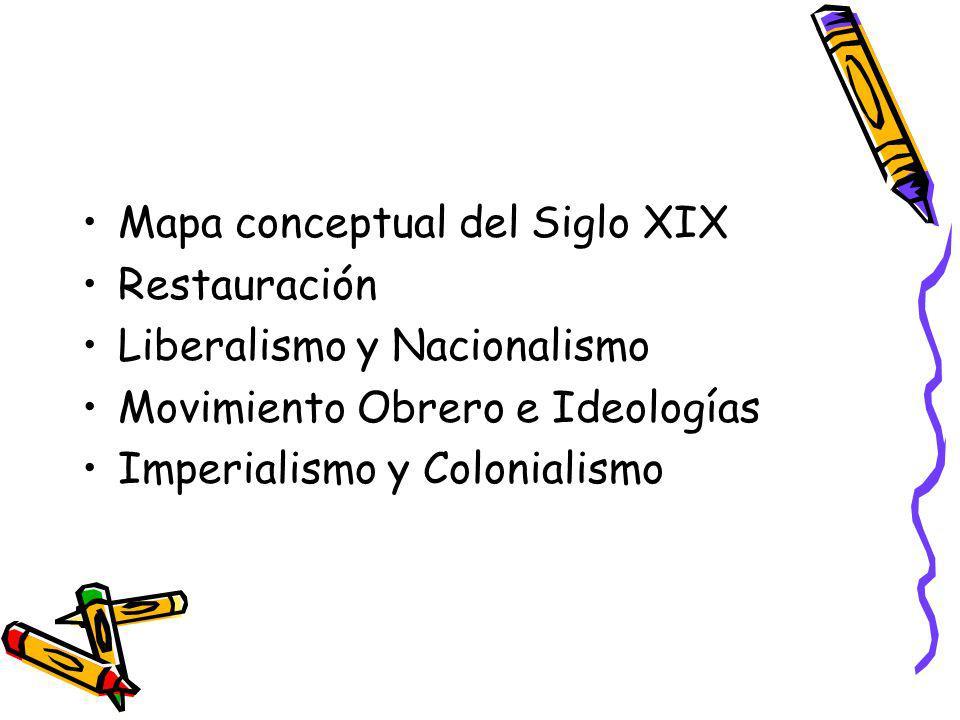 Mapa conceptual del Siglo XIX