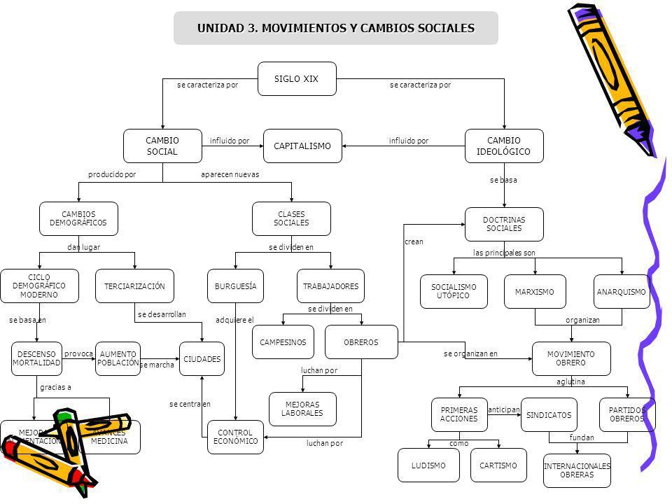 UNIDAD 3. MOVIMIENTOS Y CAMBIOS SOCIALES