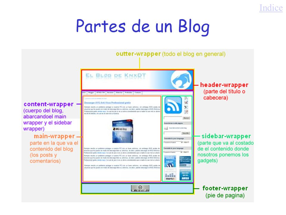 Indice Partes de un Blog