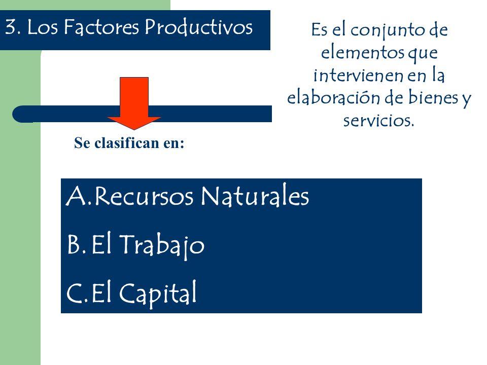 Recursos Naturales El Trabajo El Capital 3. Los Factores Productivos