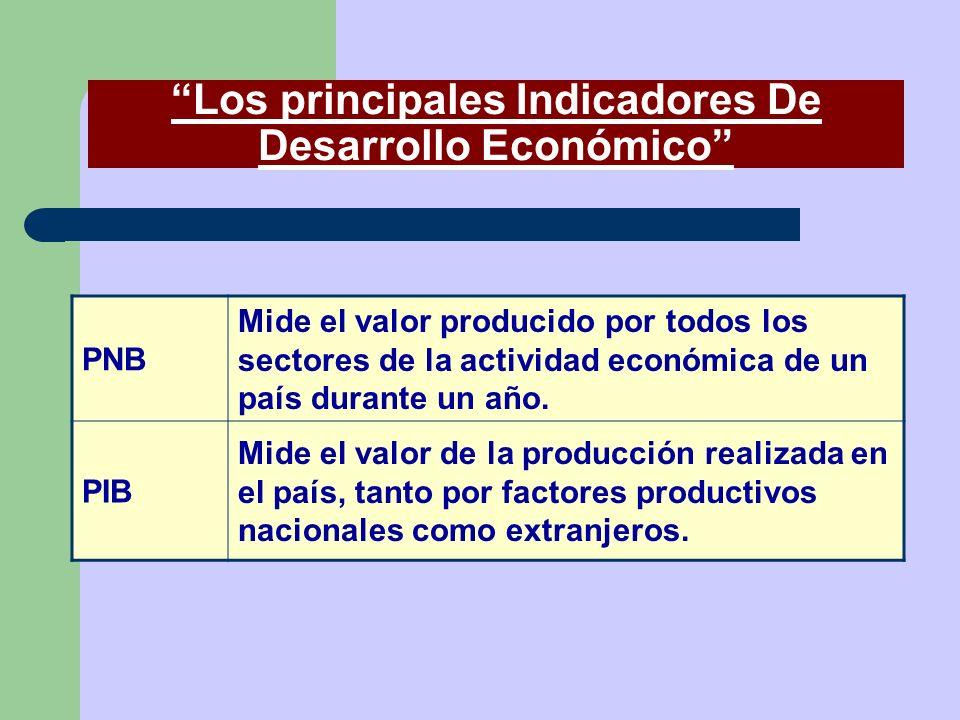 Los principales Indicadores De Desarrollo Económico