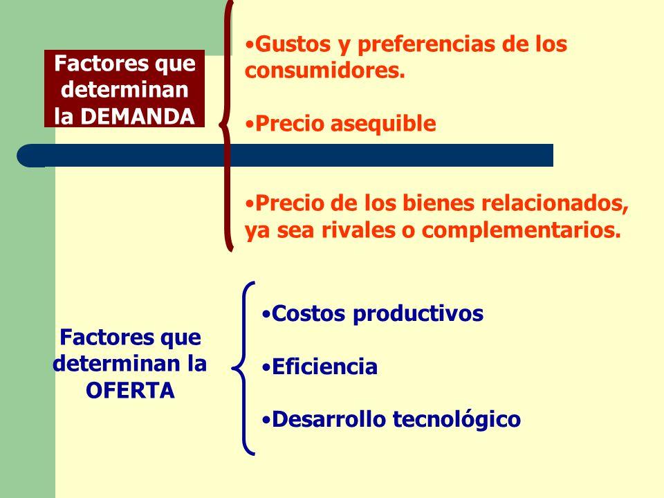 Factores que determinan la DEMANDA Factores que determinan la OFERTA